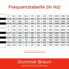 Frequenztabelle
