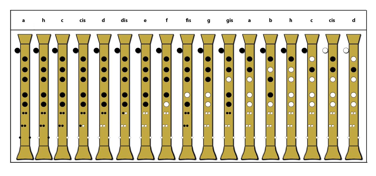 Hümmelchen Grifftabelle (subi)